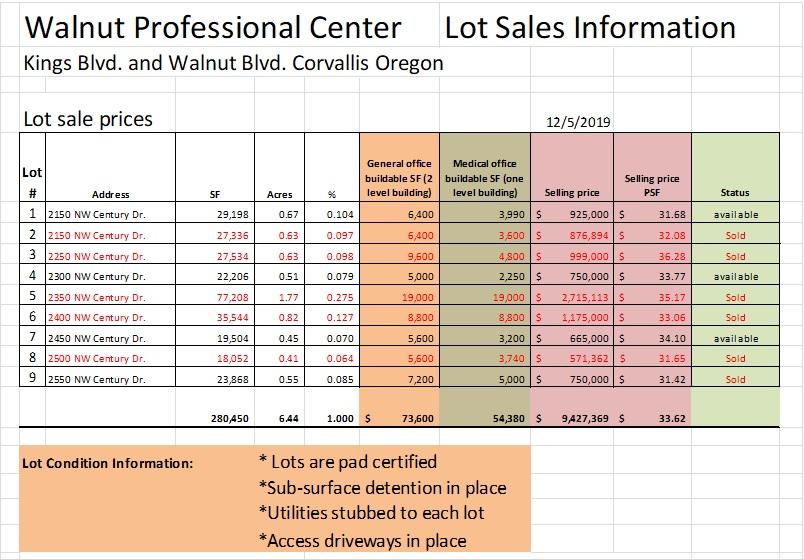 Walnut Professional Lot Prices .